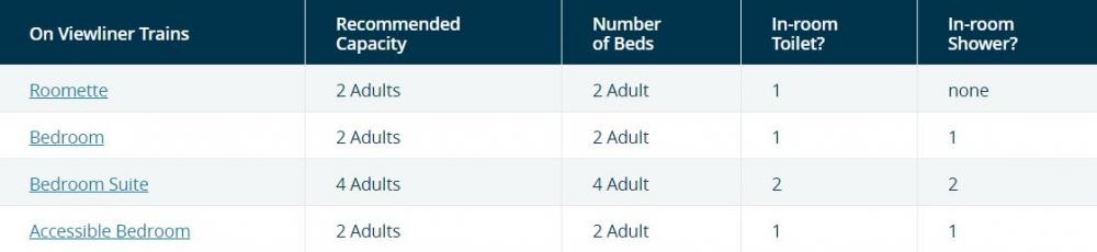 Viewliner - Sleeping Accommodations